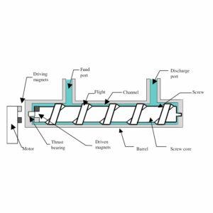 Screw Pump Diagram
