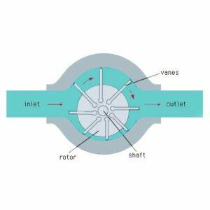 Vane Pumps Diagram