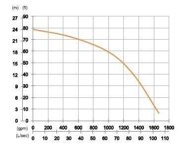 DAE Pumps Pump Curve