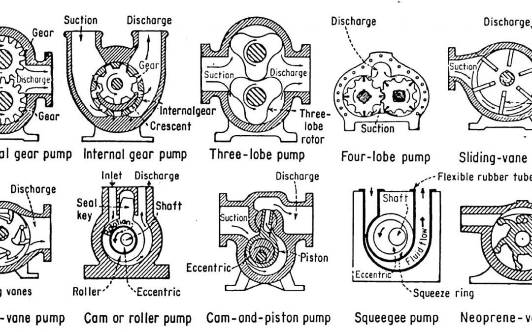 Most Common Types of Positive Displacement Pumps
